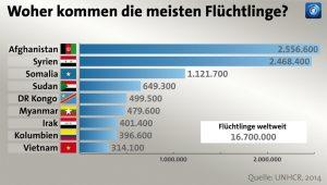 fluechtlinge-herkunft_unhcr-2014