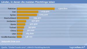 fluechtlinge_wohnsitz_unhcr-2010